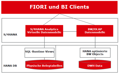 NOVO SAP S/4HANA Analytics - SAP Fiori und BI Clients.PNG
